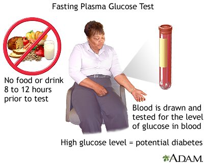 Fasting glucose tolerance test
